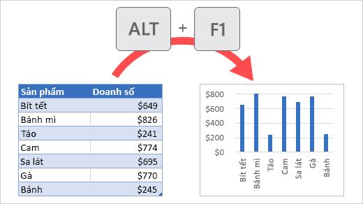 Lập biểu đồ dữ liệu
