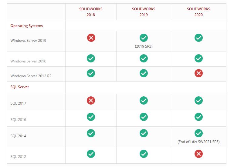 Yêu cầu hệ thống các sản phẩm máy chủ của SOLIDWORKS