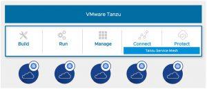 Tanzu Service Mesh cung cấp bảo mật trên Kubernetes multi-cloud